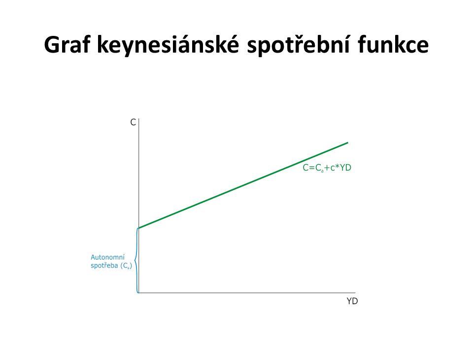 Graf keynesiánské spotřební funkce