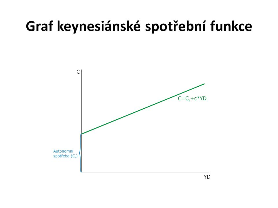 Vztah spotřeby a úspor YD = C + PS (S) C >YD  - S C <YD  + S