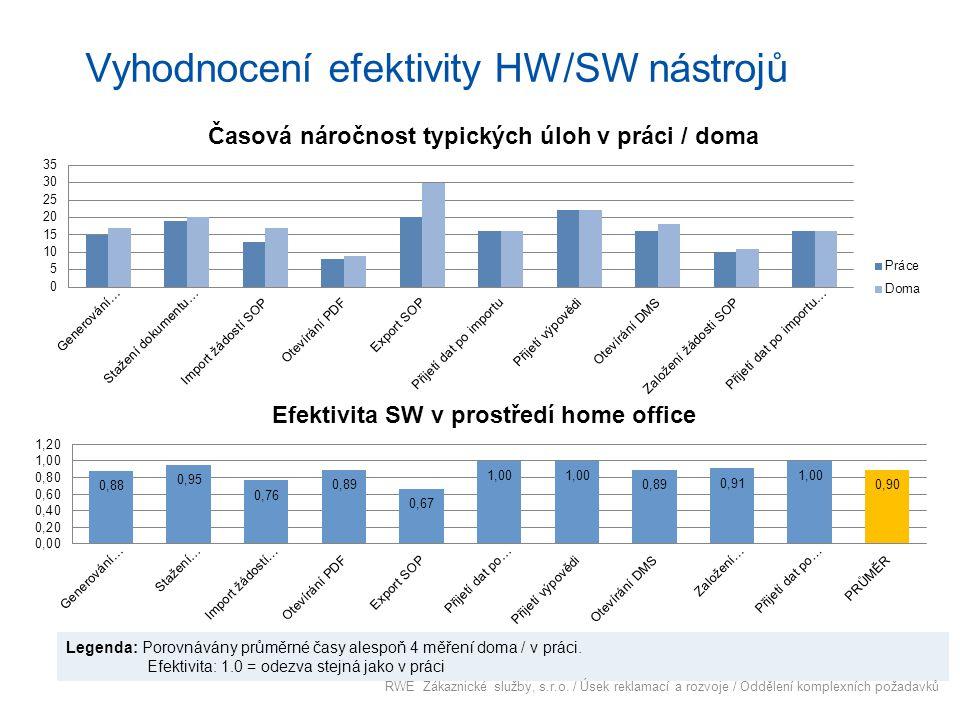 Vyhodnocení efektivity HW/SW nástrojů Legenda: Porovnávány průměrné časy alespoň 4 měření doma / v práci. Efektivita: 1.0 = odezva stejná jako v práci