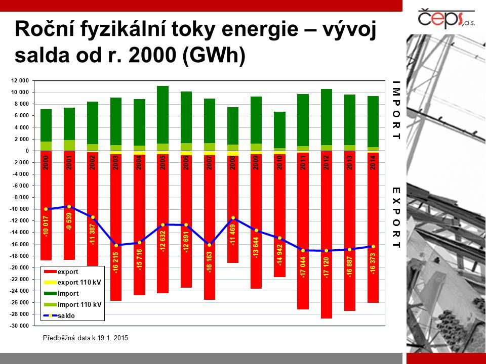 Roční fyzikální toky energie – vývoj salda od r. 2000 (GWh) EXPORT IMPORT Předběžná data k 19.1. 2015