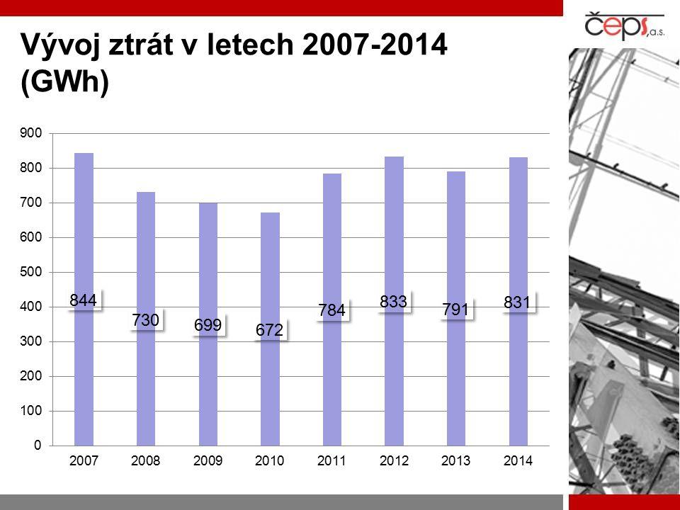 Vývoj ztrát v letech 2007-2014 (GWh)