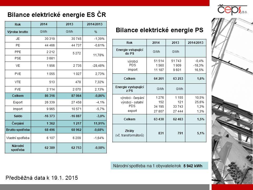 Bilance elektrické energie ES ČR Bilance elektrické energie PS Rok201420132014/2013 Výroba bruttoGWh % JE 30 319 30 745 -1,39% PE 44 466 44 737 -0,61%