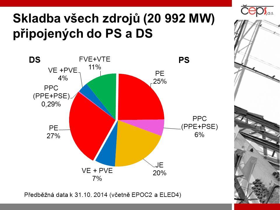 Skladba všech zdrojů (20 992 MW) připojených do PS a DS