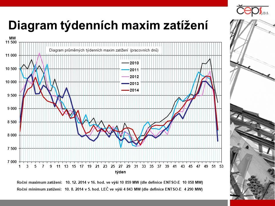 Diagram týdenních maxim zatížení Roční maximum zatížení: 10. 12. 2014 v 16. hod. ve výši 10 859 MW (dle definice ENTSO-E 10 058 MW) Roční minimum zatí