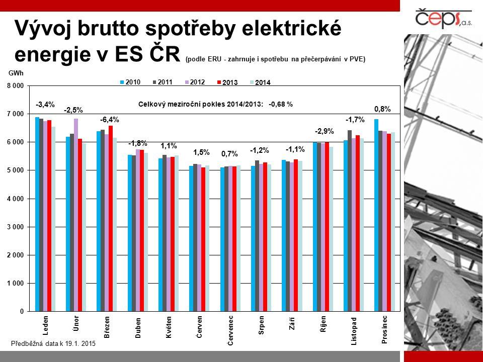 Vývoj brutto spotřeby elektrické energie v ES ČR (podle ERU - zahrnuje i spotřebu na přečerpávání v PVE) -6,4% -1,8% 1,1% 1,5% -1,1% -1,2% 0,7% -1,7%