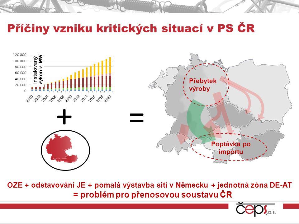 Příčiny vzniku kritických situací v PS ČR + = Přebytek výroby Poptávka po importu OZE + odstavování JE + pomalá výstavba sítí v Německu + jednotná zón
