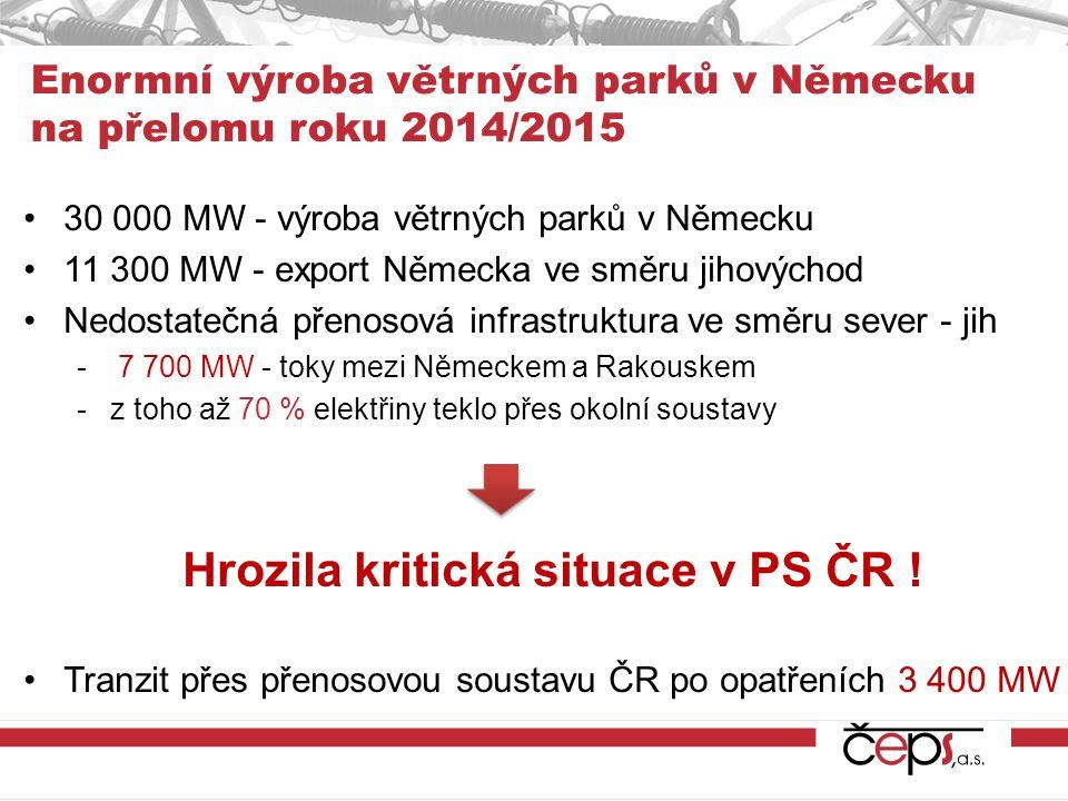 Enormní výroba větrných parků v Německu na přelomu roku 2014/2015 30 000 MW - výroba větrných parků v Německu 11 300 MW - export Německa ve směru jiho