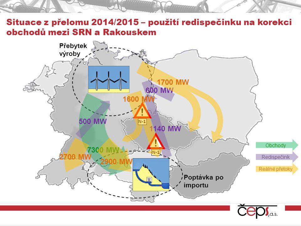 Přebytek výroby Poptávka po importu Situace z přelomu 2014/2015 – použití redispečinku na korekci obchodů mezi SRN a Rakouskem Redispečink Reálné přet