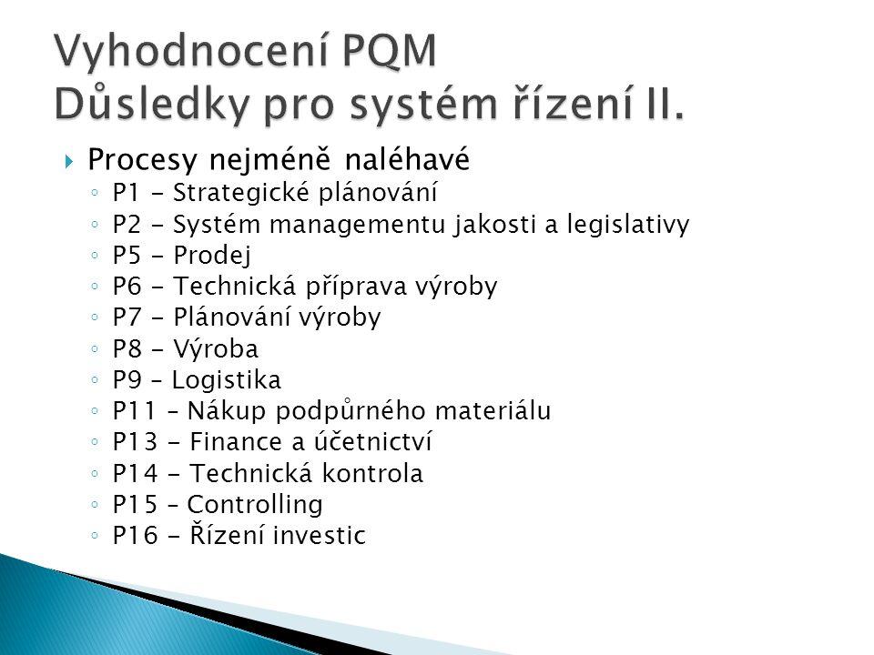  Procesy nejméně naléhavé ◦ P1 - Strategické plánování ◦ P2 - Systém managementu jakosti a legislativy ◦ P5 - Prodej ◦ P6 - Technická příprava výroby ◦ P7 - Plánování výroby ◦ P8 - Výroba ◦ P9 – Logistika ◦ P11 – Nákup podpůrného materiálu ◦ P13 - Finance a účetnictví ◦ P14 - Technická kontrola ◦ P15 – Controlling ◦ P16 - Řízení investic