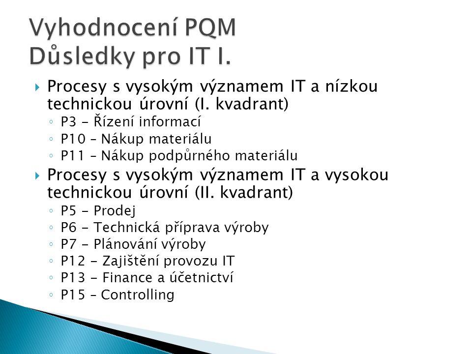  Procesy s vysokým významem IT a nízkou technickou úrovní (I.
