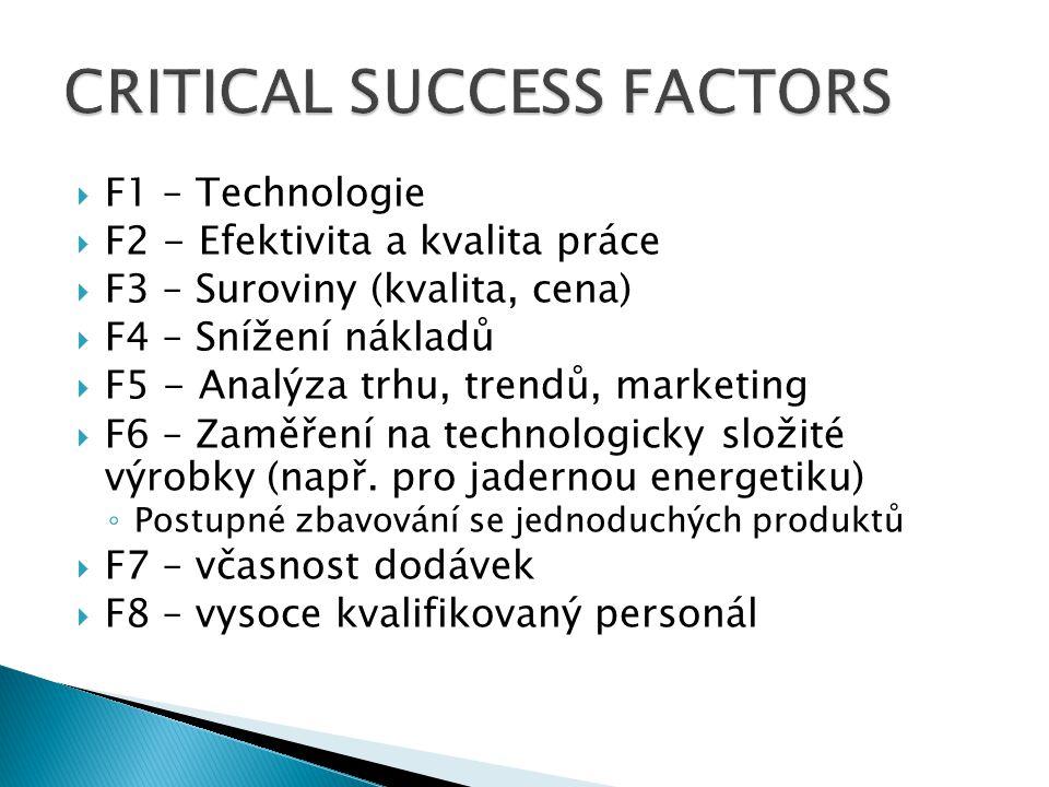 F1 – Technologie  F2 - Efektivita a kvalita práce  F3 – Suroviny (kvalita, cena)  F4 – Snížení nákladů  F5 - Analýza trhu, trendů, marketing  F6 – Zaměření na technologicky složité výrobky (např.