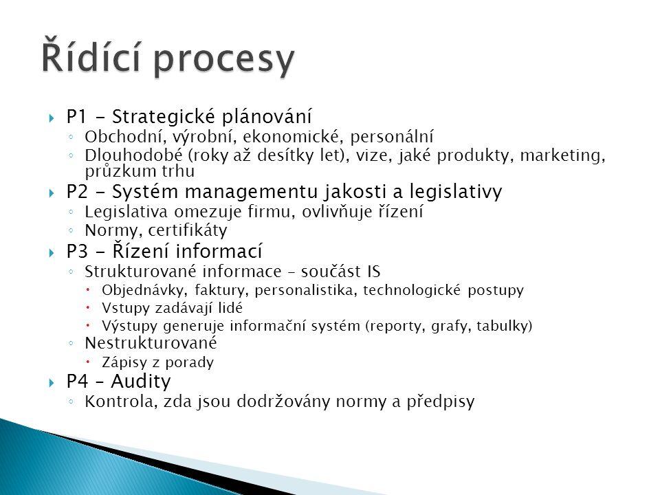  P1 - Strategické plánování ◦ Obchodní, výrobní, ekonomické, personální ◦ Dlouhodobé (roky až desítky let), vize, jaké produkty, marketing, průzkum trhu  P2 - Systém managementu jakosti a legislativy ◦ Legislativa omezuje firmu, ovlivňuje řízení ◦ Normy, certifikáty  P3 - Řízení informací ◦ Strukturované informace – součást IS  Objednávky, faktury, personalistika, technologické postupy  Vstupy zadávají lidé  Výstupy generuje informační systém (reporty, grafy, tabulky) ◦ Nestrukturované  Zápisy z porady  P4 – Audity ◦ Kontrola, zda jsou dodržovány normy a předpisy