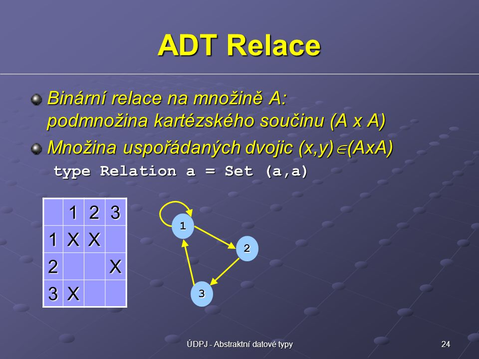 24ÚDPJ - Abstraktní datové typy ADT Relace Binární relace na množině A: podmnožina kartézského součinu (A x A) Množina uspořádaných dvojic (x,y)  (AxA) type Relation a = Set (a,a) 123 1XX 2X 3X 1 2 3