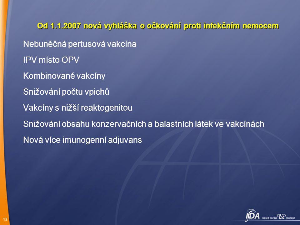 12 Od 1.1.2007 nová vyhláška o očkování proti infekčním nemocem Nebuněčná pertusová vakcína IPV místo OPV Kombinované vakcíny Snižování počtu vpichů Vakcíny s nižší reaktogenitou Snižování obsahu konzervačních a balastních látek ve vakcínách Nová více imunogenní adjuvans