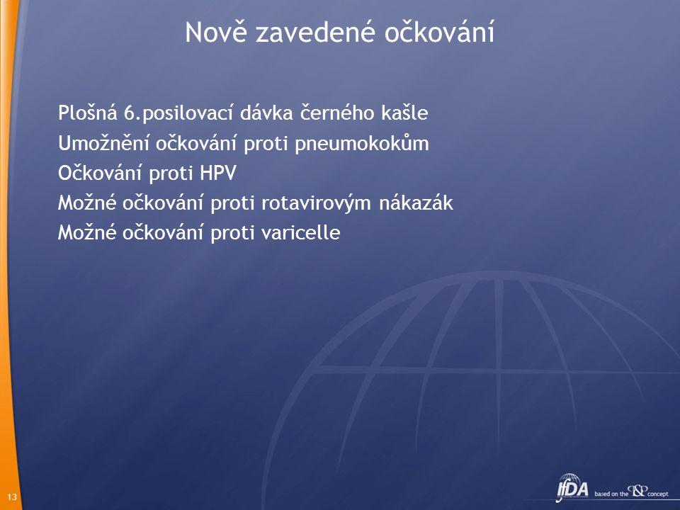 13 Nově zavedené očkování Plošná 6.posilovací dávka černého kašle Umožnění očkování proti pneumokokům Očkování proti HPV Možné očkování proti rotavirovým nákazák Možné očkování proti varicelle