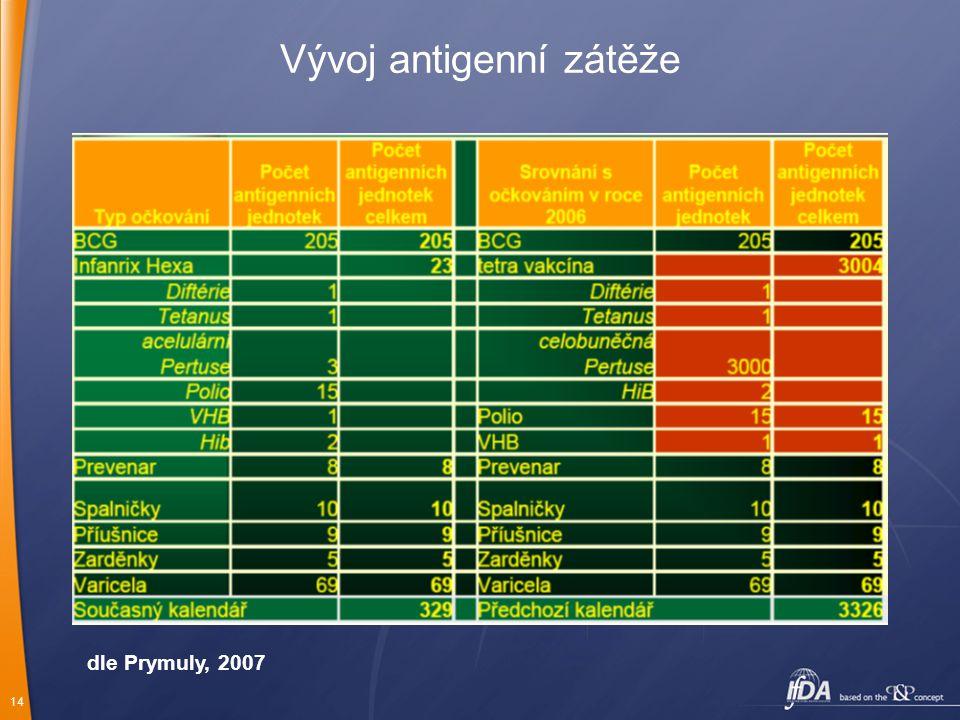 14 Vývoj antigenní zátěže dle Prymuly, 2007