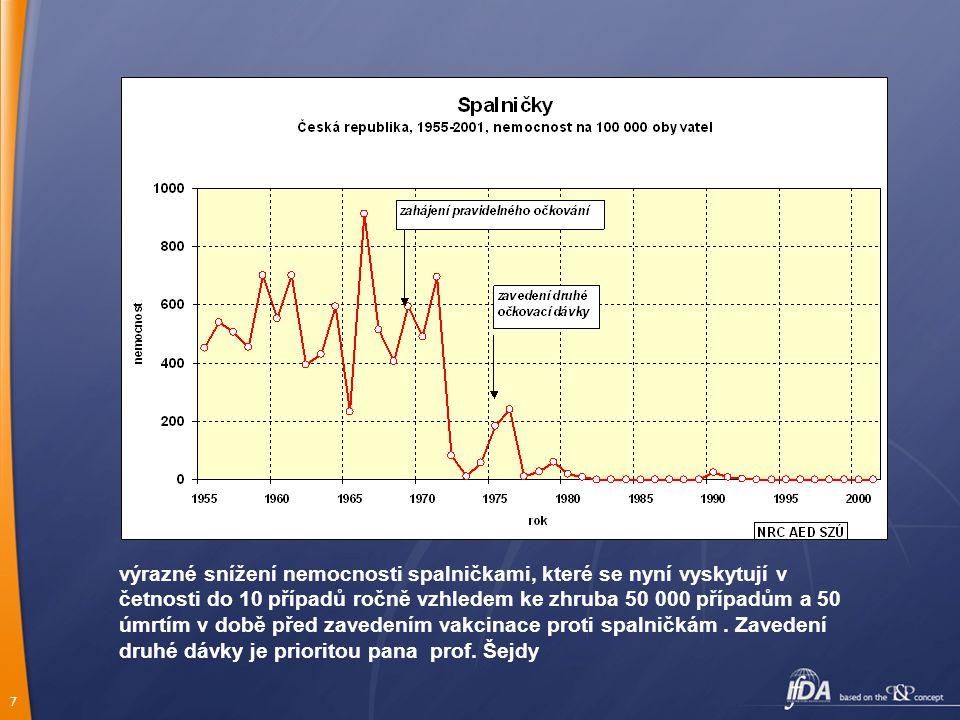 7 výrazné snížení nemocnosti spalničkami, které se nyní vyskytují v četnosti do 10 případů ročně vzhledem ke zhruba 50 000 případům a 50 úmrtím v době před zavedením vakcinace proti spalničkám.