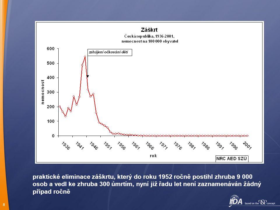 8 praktické eliminace záškrtu, který do roku 1952 ročně postihl zhruba 9 000 osob a vedl ke zhruba 300 úmrtím, nyní již řadu let není zaznamenáván žádný případ ročně