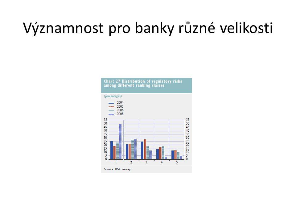 Významnost pro banky různé velikosti