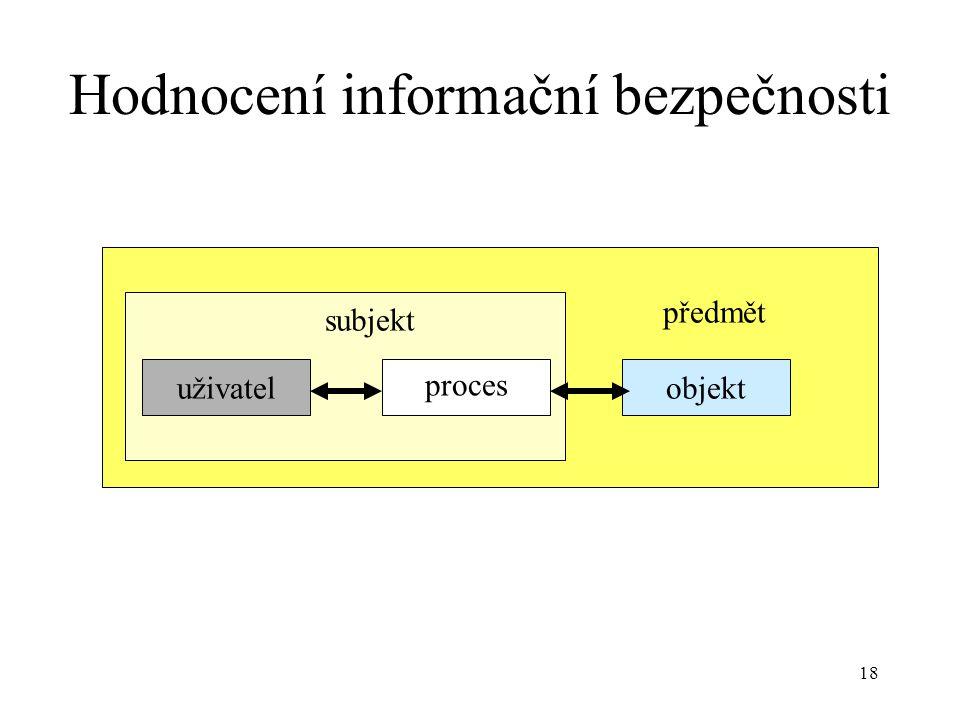 18 Hodnocení informační bezpečnosti předmět subjekt uživatel proces objekt