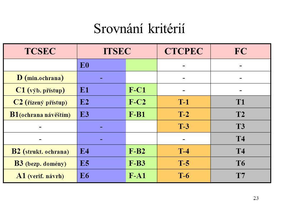 23 Srovnání kritérií TCSECITSECCTCPECFC E0-- D ( min.ochrana )--- C1 ( výb. přístup )E1F-C1-- C2 ( řízený přístup) E2F-C2T-1T1 B1 (ochrana návěštím) E