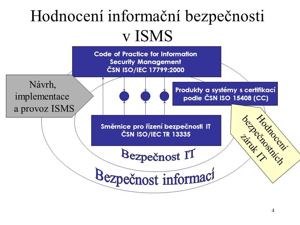4 Code of Practice for Information Security Management ČSN ISO/IEC 17799:2000 Směrnice pro řízení bezpečnosti IT ČSN ISO/IEC TR 13335 Produkty a systémy s certifikací podle ČSN ISO 15408 (CC) Hodnocení informační bezpečnosti v ISMS Návrh, implementace a provoz ISMS Hodnocení bezpečnostních záruk IT
