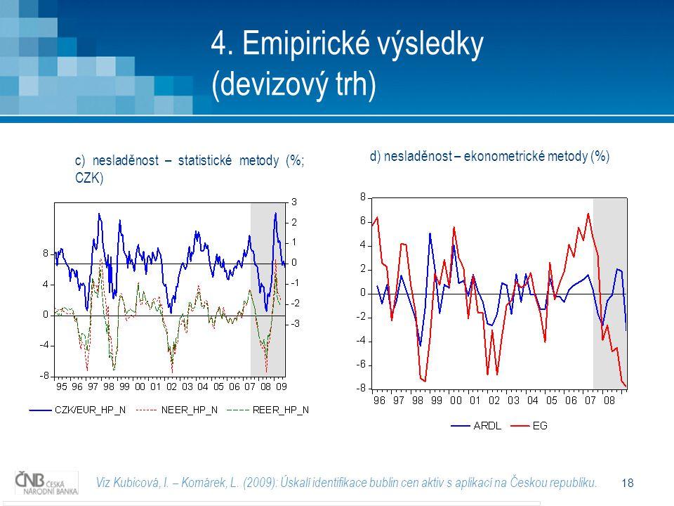 18 4. Emipirické výsledky (devizový trh) Viz Kubicová, I.