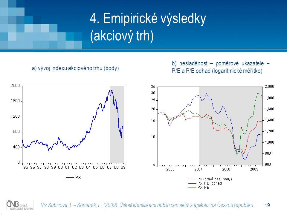 19 4. Emipirické výsledky (akciový trh) Viz Kubicová, I.