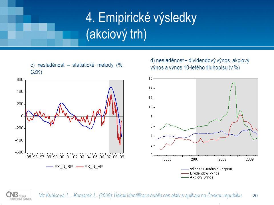 20 4. Emipirické výsledky (akciový trh) Viz Kubicová, I.