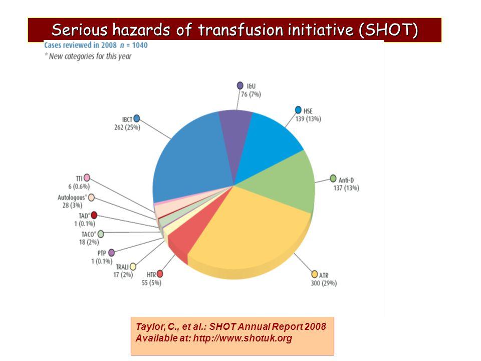 6.sympozium CSBM Jihlava 2010 TACO transfusion-associated circulatory overloading 2007 samostatná kategorie transfuzní komplikace po rychlém převodu velkého objemu krve často nerozpoznaná, podceněná hydrostatický plicní edém známky akutního plicního edému a známky kardiální dekompenzace (naplněné jug žíly, ortopnoe, tachykardie) mortalita se různí podle klinického stavu (kardiovaskulárně kompromitovaní pacienti, děti)