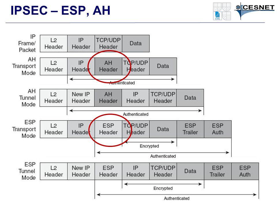 IPSEC – ESP, AH