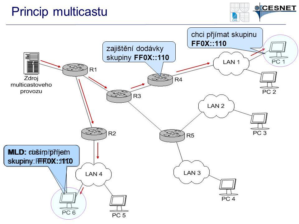 Princip multicastu chci přjímat skupinu FF0X::110 zajištění dodávky skupiny FF0X::110 MLD: chci přjímat skupinu FF0X::110 MLD: ruším příjem skupiny: F