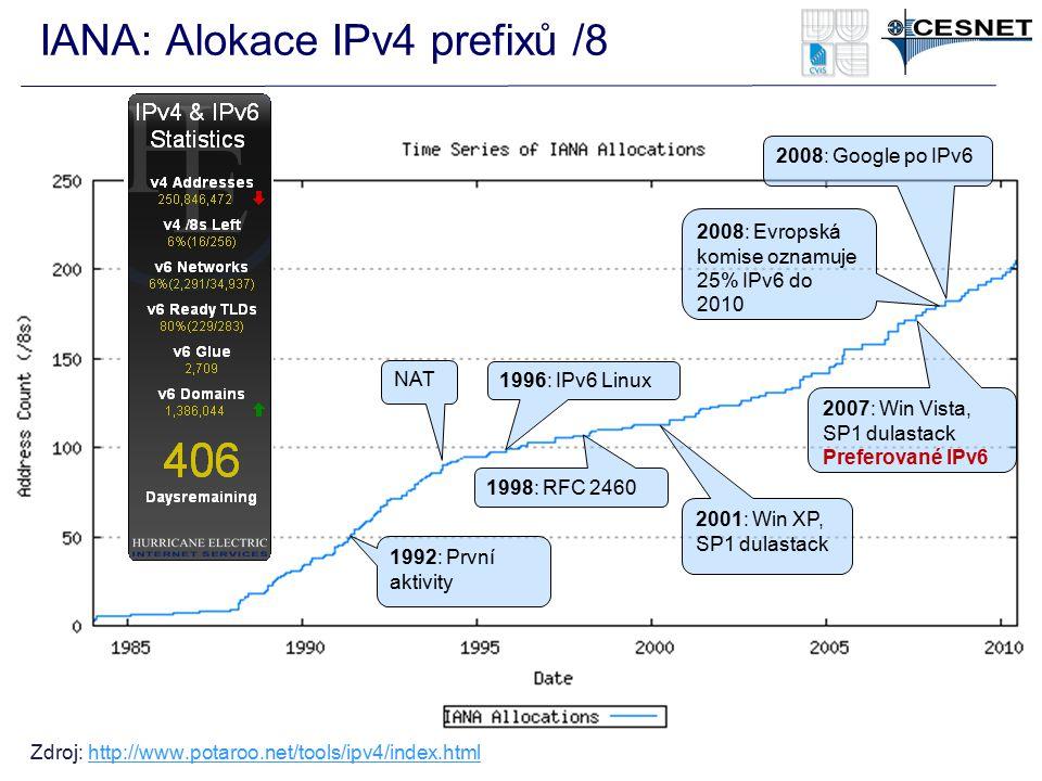 IANA: Alokace IPv4 prefixů /8 Zdroj: http://www.potaroo.net/tools/ipv4/index.htmlhttp://www.potaroo.net/tools/ipv4/index.html NAT 1992: První aktivity
