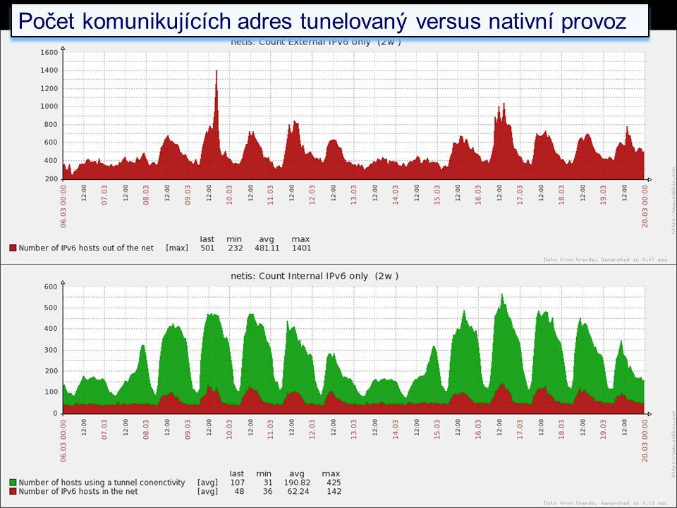 Počet komunikujících adres tunelovaný versus nativní provoz