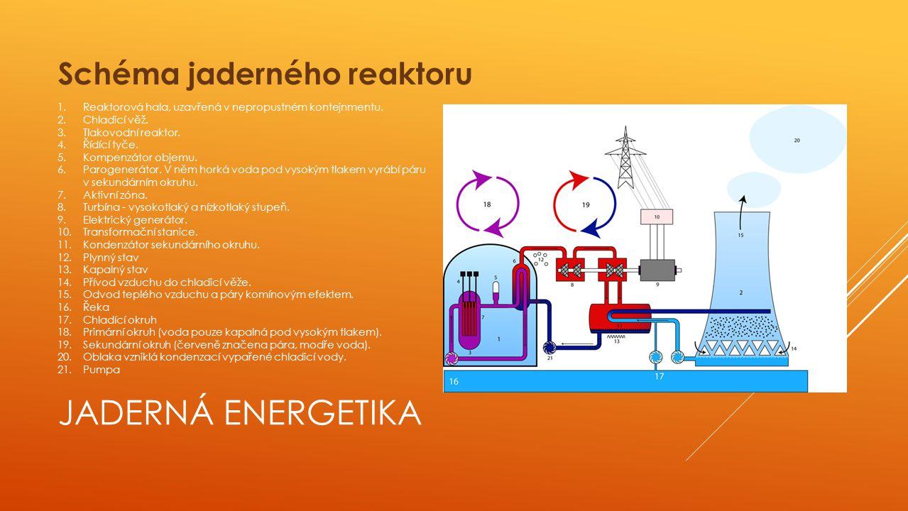 JADERNÁ ENERGETIKA Schéma jaderného reaktoru 1.Reaktorová hala, uzavřená v nepropustném kontejnmentu.