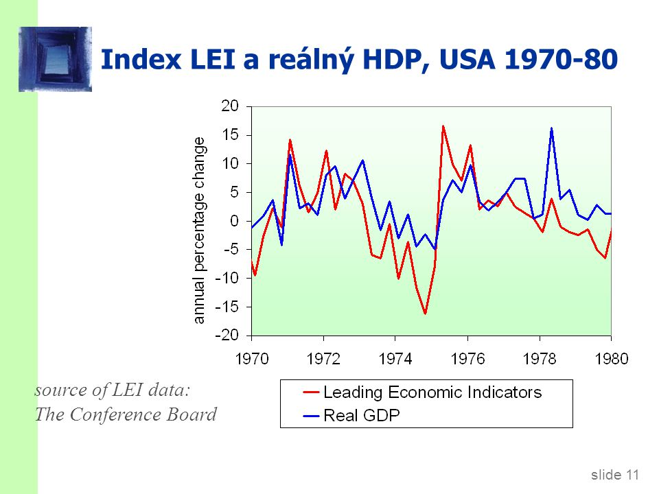 slide 11 Index LEI a reálný HDP, USA 1970-80 source of LEI data: The Conference Board