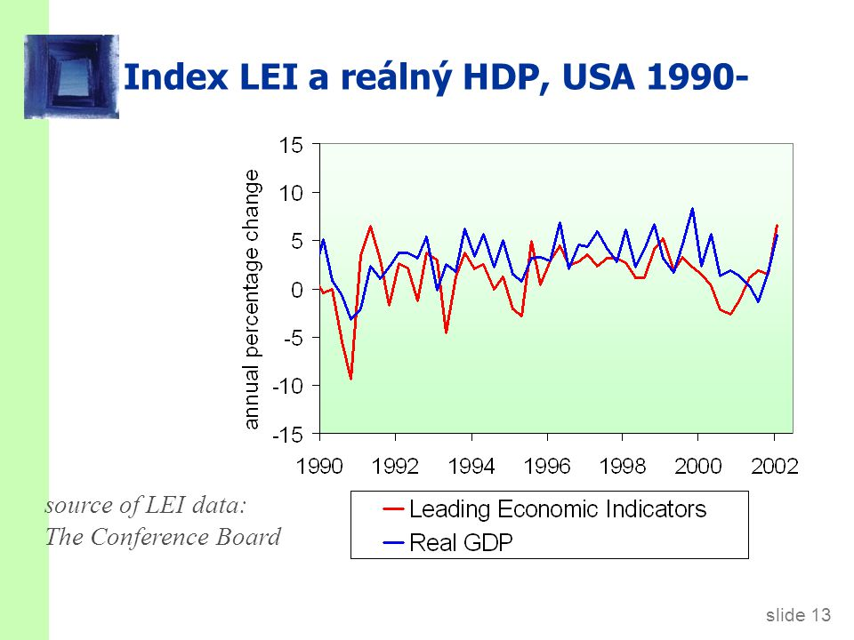 slide 13 Index LEI a reálný HDP, USA 1990- source of LEI data: The Conference Board