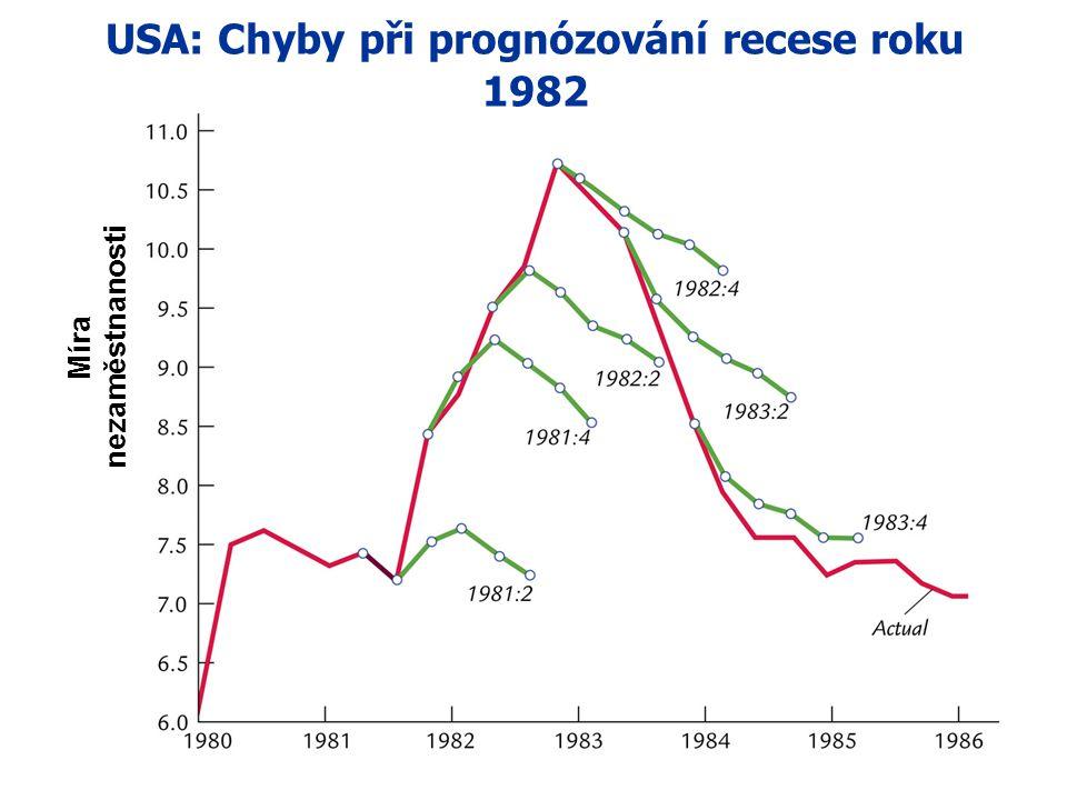 USA: Chyby při prognózování recese roku 1982 Míra nezaměstnanosti