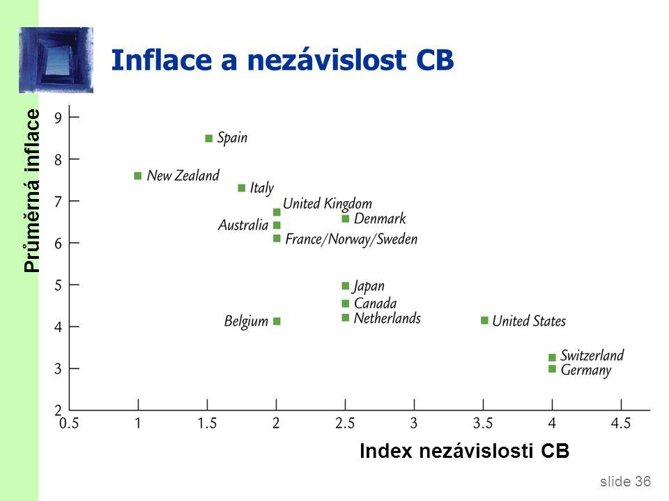 slide 36 Inflace a nezávislost CB Průměrná inflace Index nezávislosti CB
