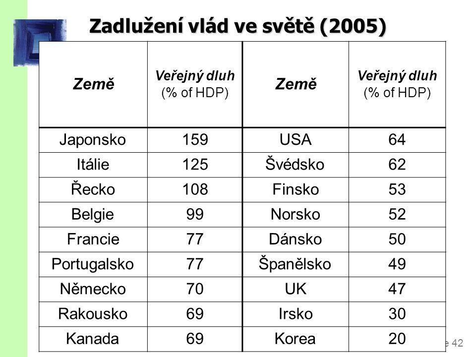 slide 42 Zadlužení vlád ve světě (2005) Země Veřejný dluh (% of HDP) Země Veřejný dluh (% of HDP) Japonsko159USA64 Itálie125Švédsko62 Řecko108Finsko53 Belgie99Norsko52 Francie77Dánsko50 Portugalsko77Španělsko49 Německo70UKUK47 Rakousko69Irsko30 Kanada69Korea20