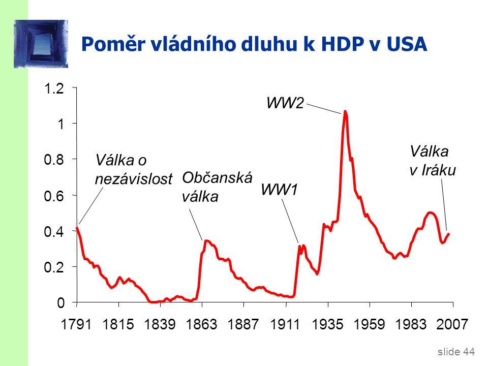 slide 44 Poměr vládního dluhu k HDP v USA 0 0.2 0.4 0.6 0.8 1 1.2 1791181518391863188719111935195919832007 Válka o nezávislost Občanská válka WW1 WW2 Válka v Iráku