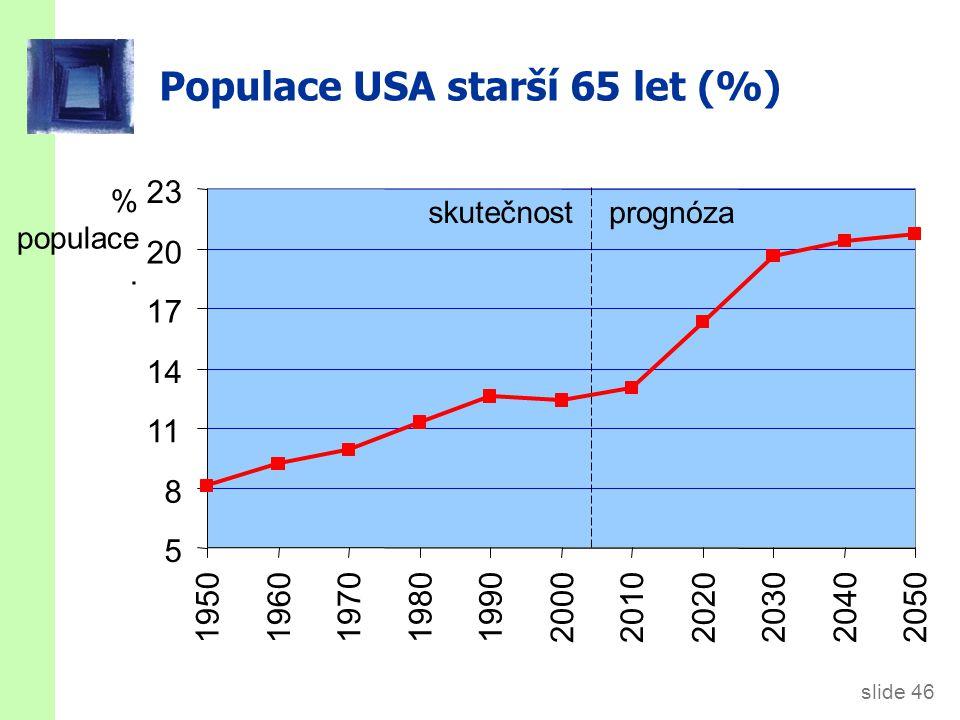 slide 46 Populace USA starší 65 let (%) % populace.