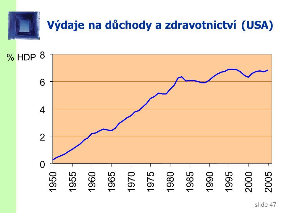 slide 48 Předpověď amerického vládního dluhu (dva scénáře) Procento HDP 0 50 100 150 200 250 300 2005201020152020202520302035204020452050 optimistický scénář pesimistický scénář
