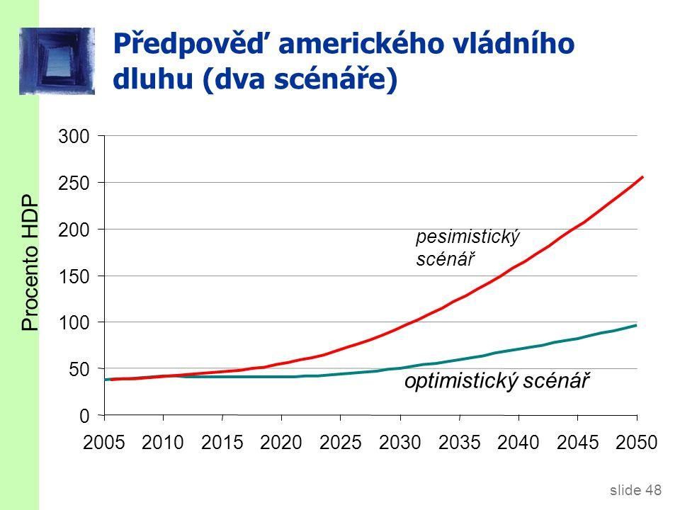 slide 49 Vládní dluh ČR (% HDP) Zdroj: Makroekonomická predikce MFČR