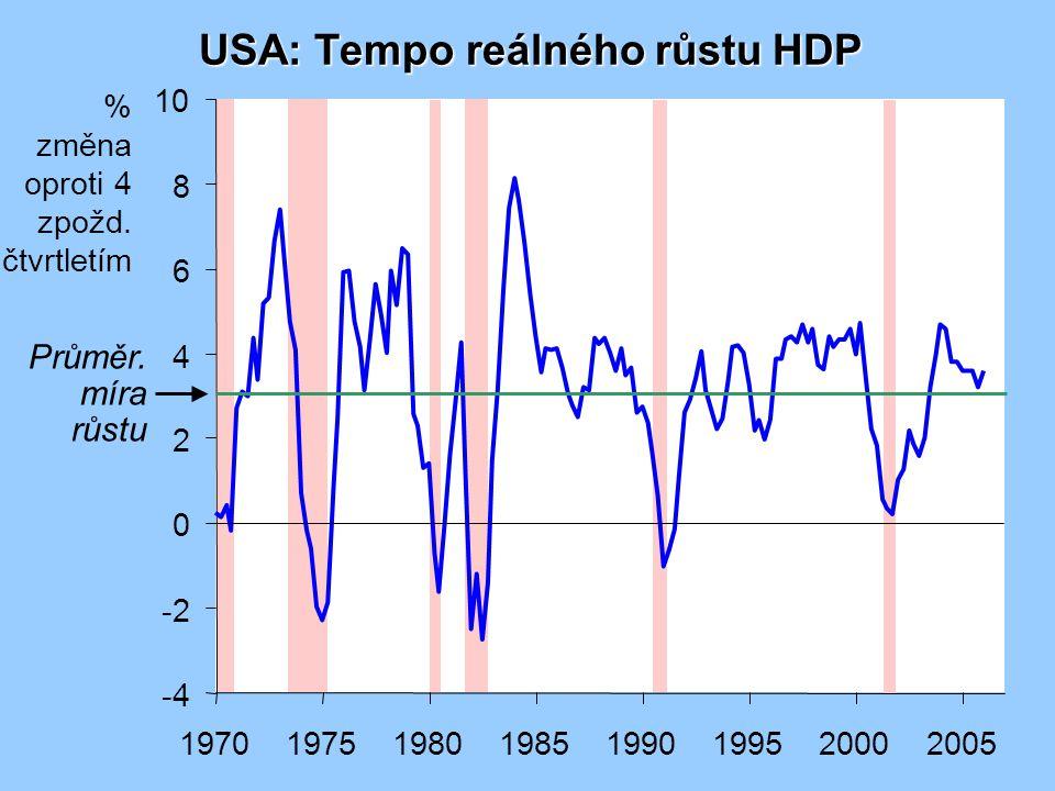 USA: Tempo reálného růstu HDP -4 -2 0 2 4 6 8 10 19701975198019851990199520002005 Průměr.