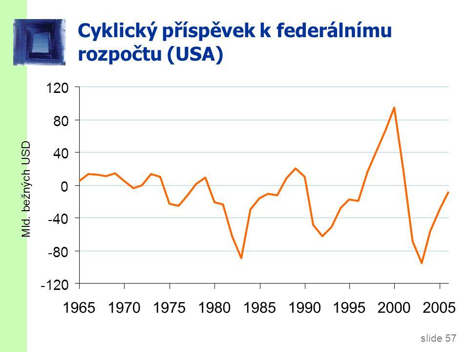 slide 57 Cyklický příspěvek k federálnímu rozpočtu (USA) -120 -80 -40 0 40 80 120 196519701975198019851990199520002005 Mld.