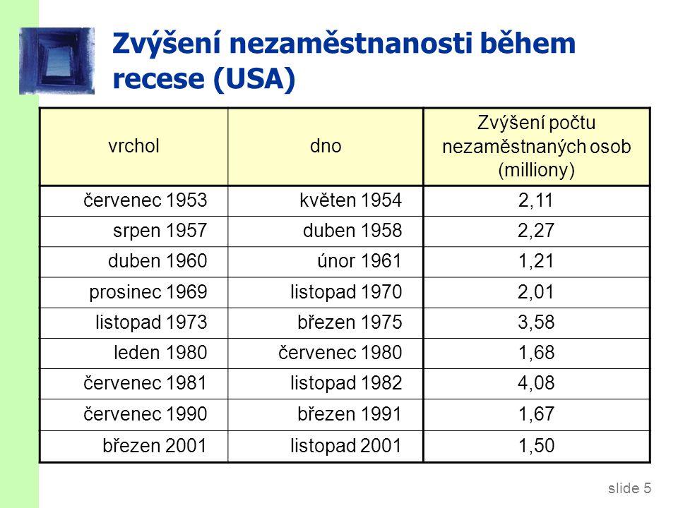 slide 6 Argumenty pro aktivní politiku  Recese způsobují ekonomické těžkosti pro milióny lidí.
