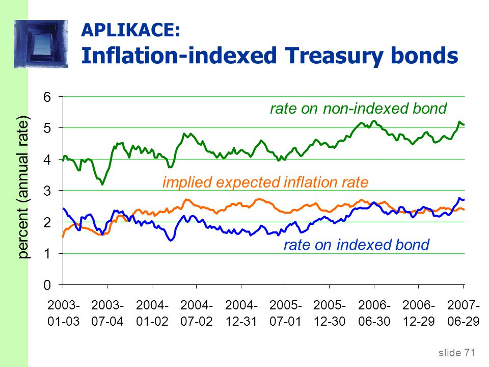 slide 71 APLIKACE: Inflation-indexed Treasury bonds percent (annual rate) 0 1 2 3 4 5 6 2003- 01-03 2003- 07-04 2004- 01-02 2004- 07-02 2004- 12-31 20