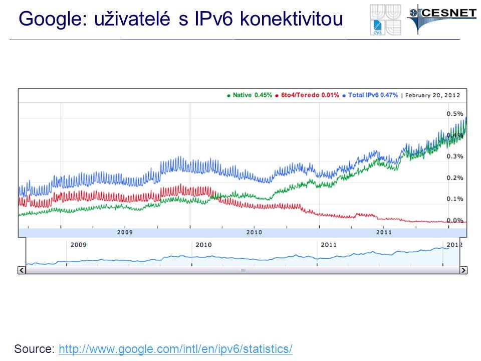 Google: uživatelé s IPv6 konektivitou Source: http://www.google.com/intl/en/ipv6/statistics/http://www.google.com/intl/en/ipv6/statistics/