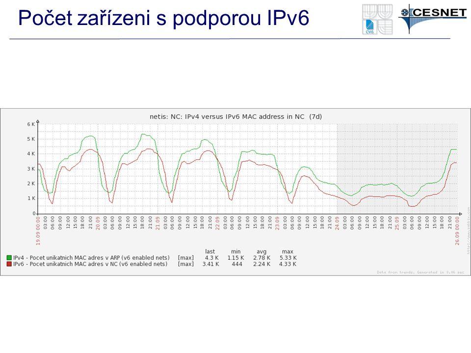 Počet zařízeni s podporou IPv6